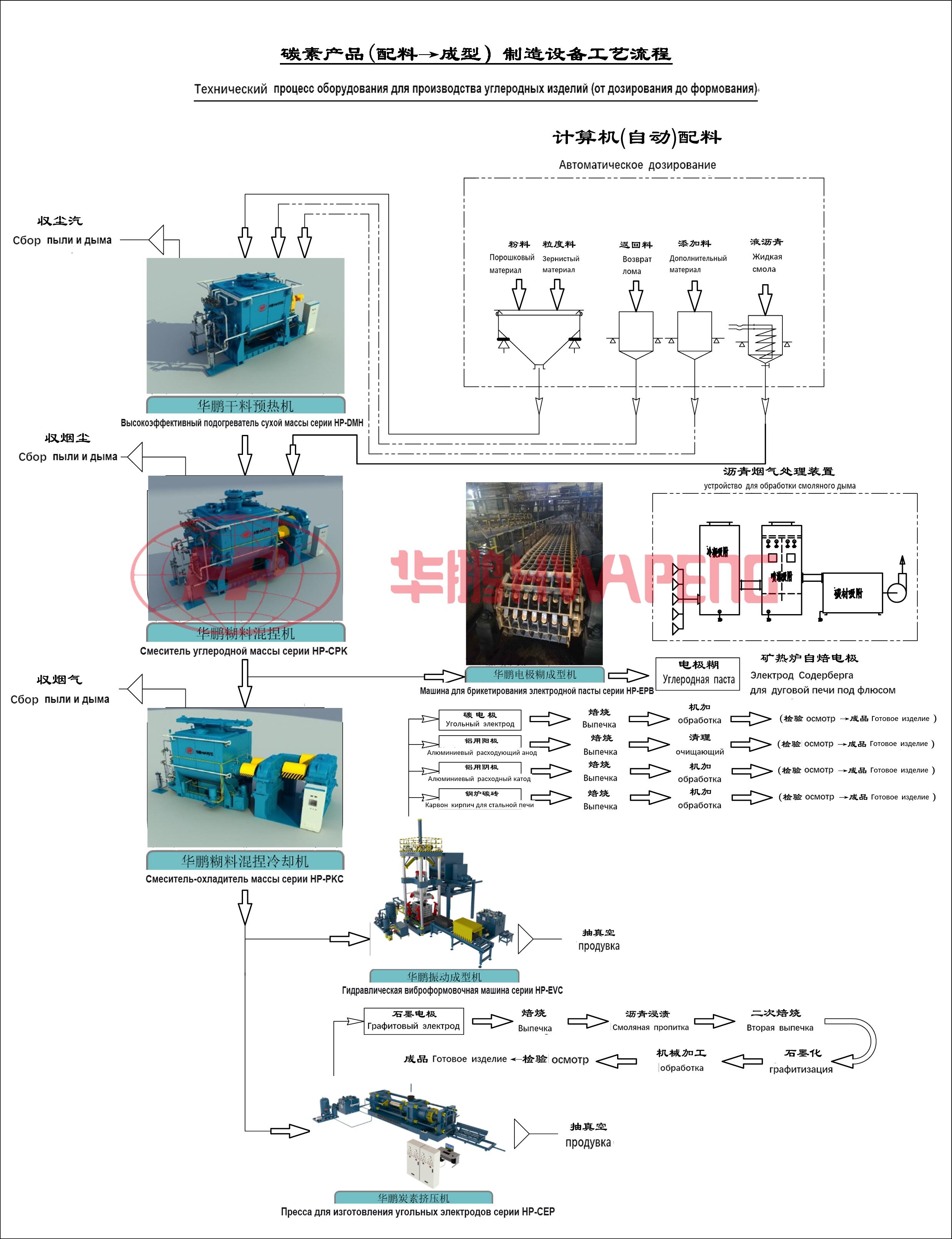 технологический процесс производства углеродных изделий (от дозировки до формования)